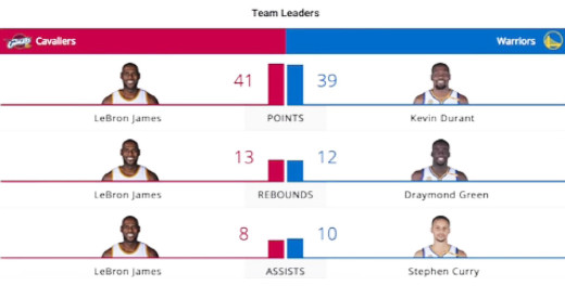 game 5 stats